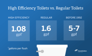 water-saving-toilet-vs-regular-toilet