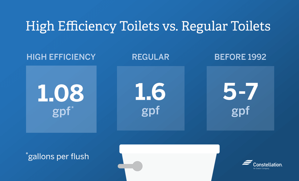 Water Saving Toilet vs. Regular Toilet