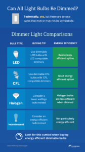 Can all light bulbs be dimmed? Infographic