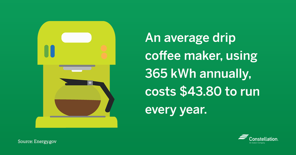 The cost of running a coffee maker