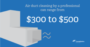 Professional Air Duct Cleaning Price