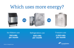 Ice Maker Energy Use vs Commercial Refrigerators and Freezers