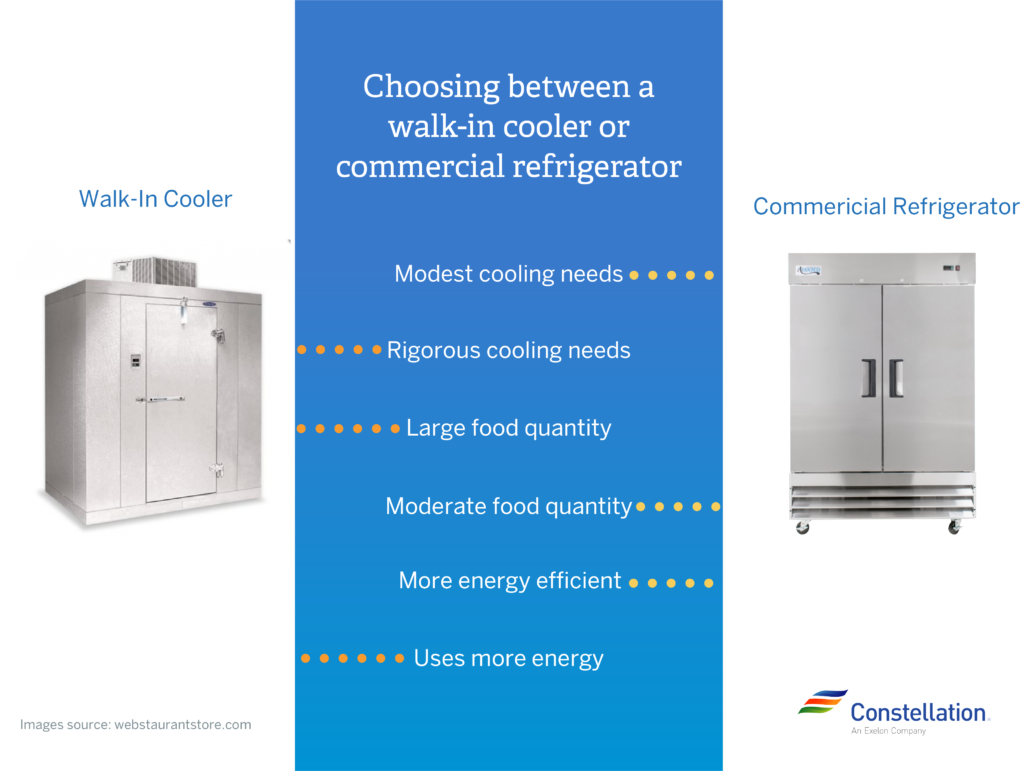 Energy Efficient Ice Makers Commercial Refrigerators And