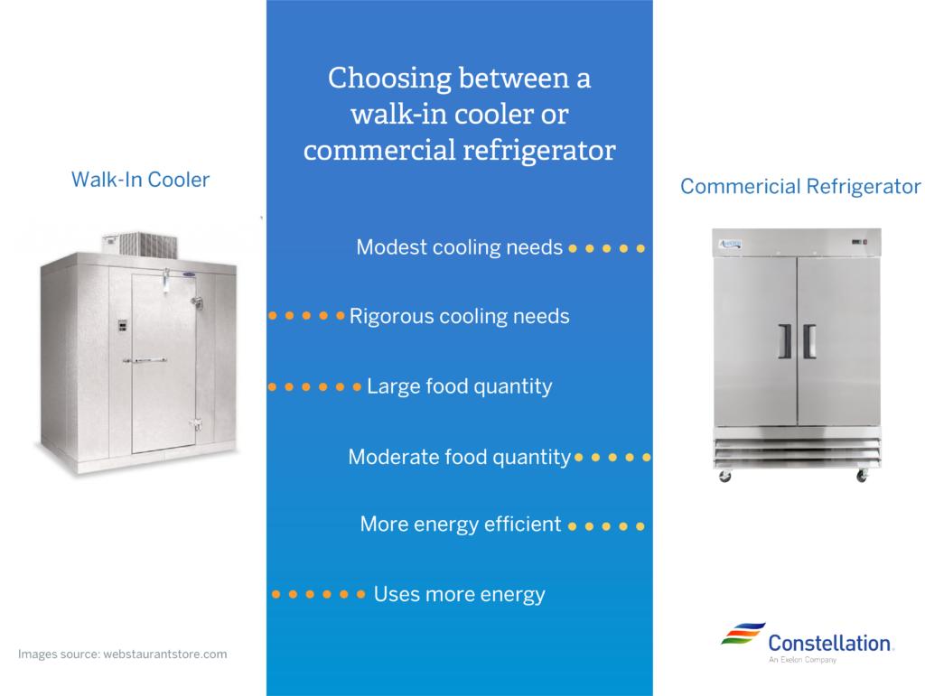Walk-in Cooler vs. Commercial Refrigerator
