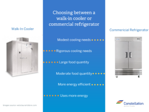 Walk-in Cooler vs. Commercial Refrigerator