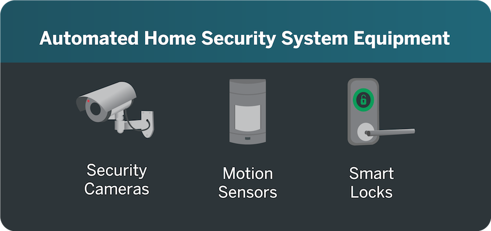 home security equipments
