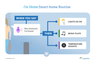 I am Home Google Assistant Routine and Alexa Routine