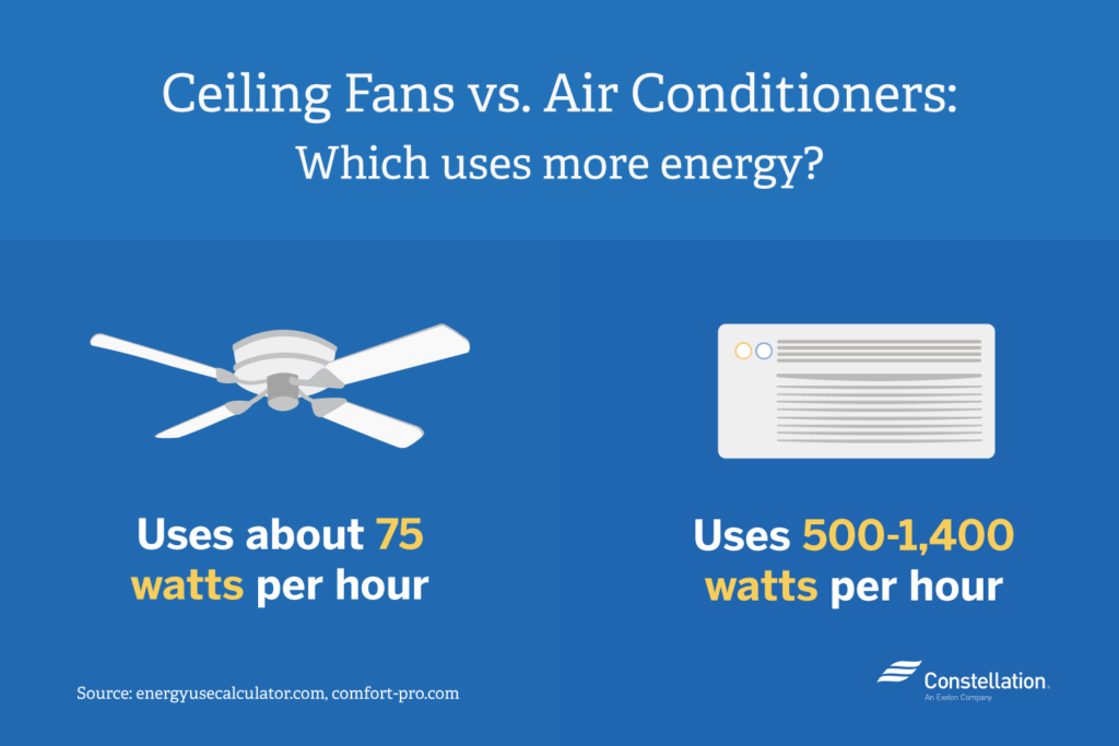 Ceiling Fans Use 75 Watts Per Hour Ac Units 500 To 1400
