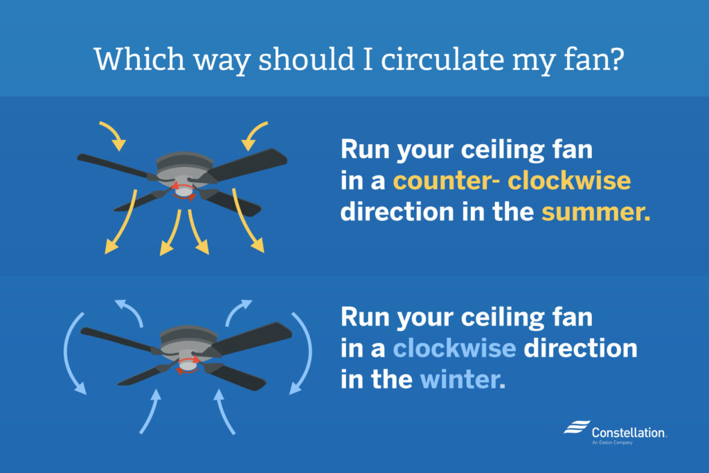 Run Your Ceiling Fan In A Counter Clockwise Direction The Summer And