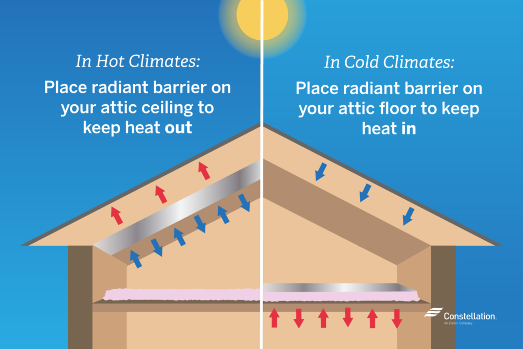 In hot climates place radiant barrier on attic ceiling and in cold climates place them on the attic floor