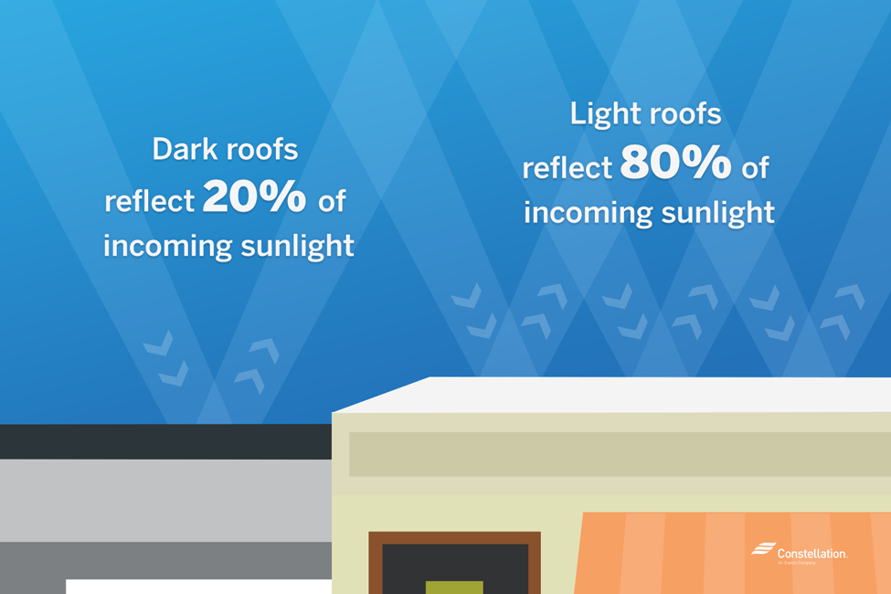 While dark roofs reflect 20 percent of incoming sunlight, light roofs reflect 80 percent.
