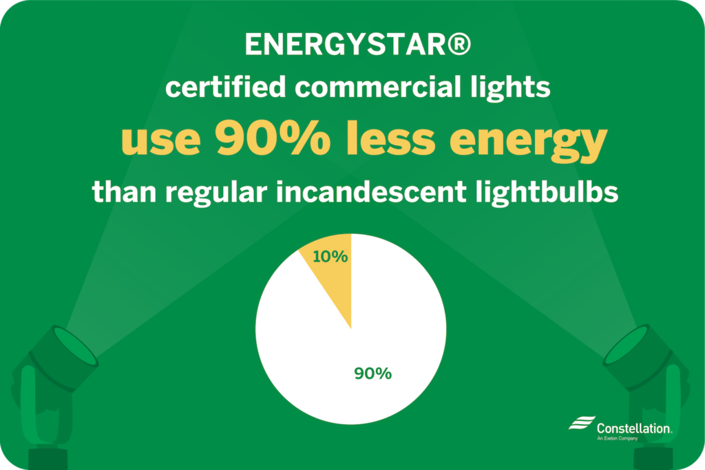 ENERGY STAR certified commercial lights use 90 percent less energy than incandescent bulbs