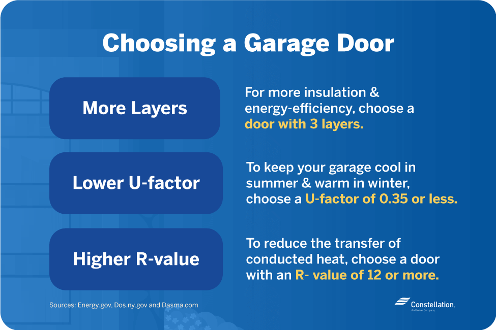 choose an energy-efficient garage door with more layers, lower u-factor, and higher r-value