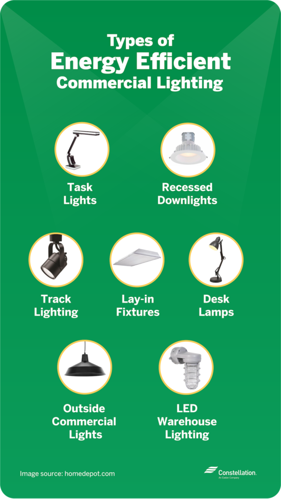 types of energy efficient commercial lighting include task lights and lay in fixtures