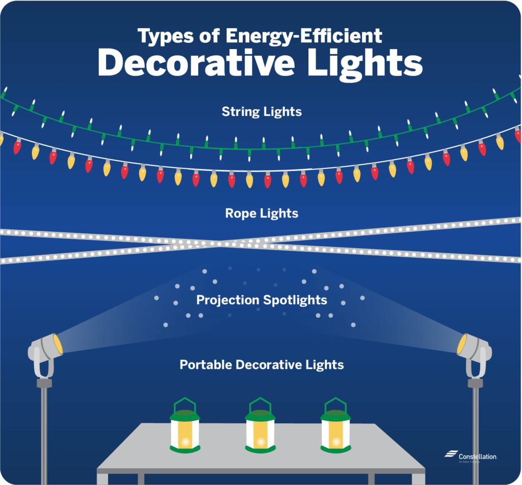 Energy Efficient Decorative Lights