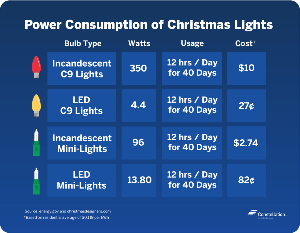 Consumption of Christmas Lights