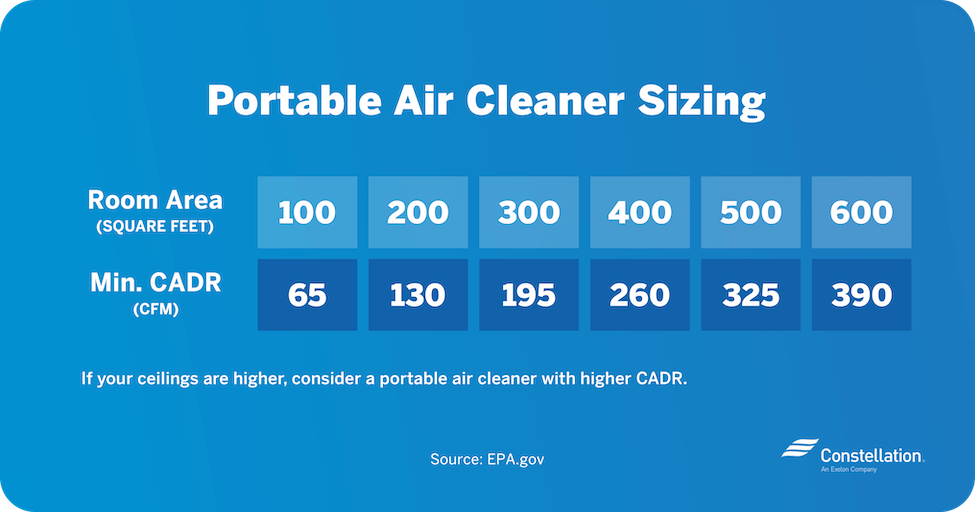 air purifier sizing chart