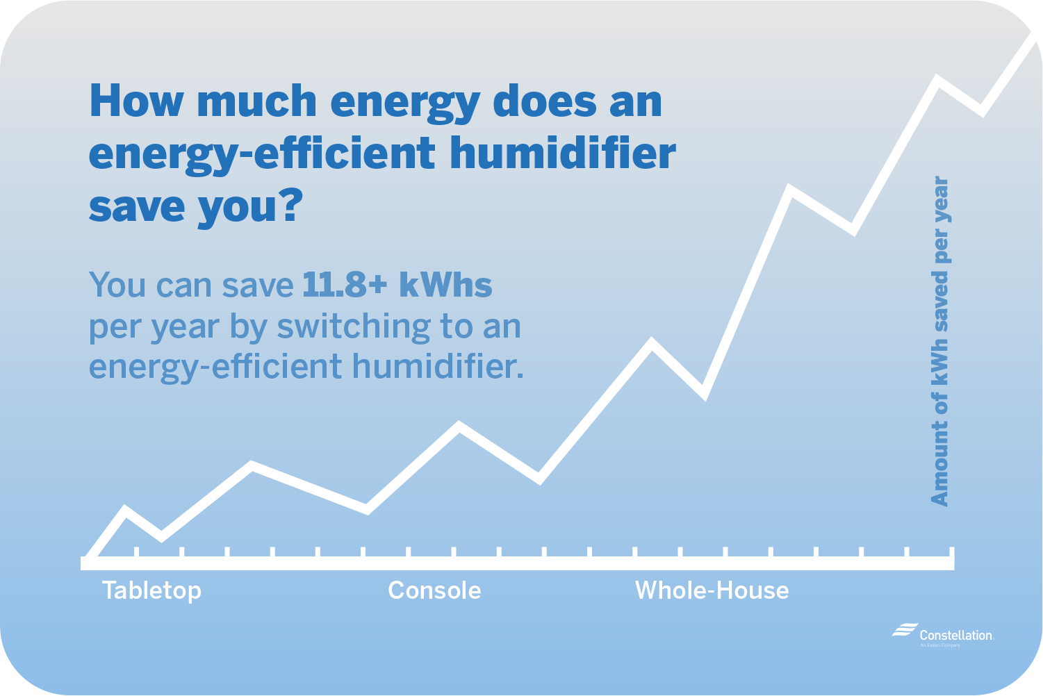 energy efficient humidifiers save energy 11.8 kWhs and more per year