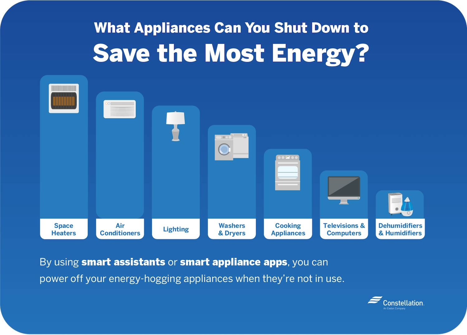 energy saving strategies for smart homes include shutting down appliances like space heaters and air conditioners when not in use