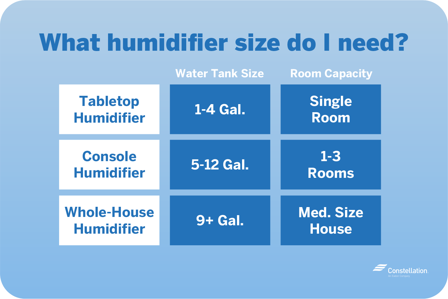 Select the proper energy-efficient humidifier based on the size of the space you're humidifying