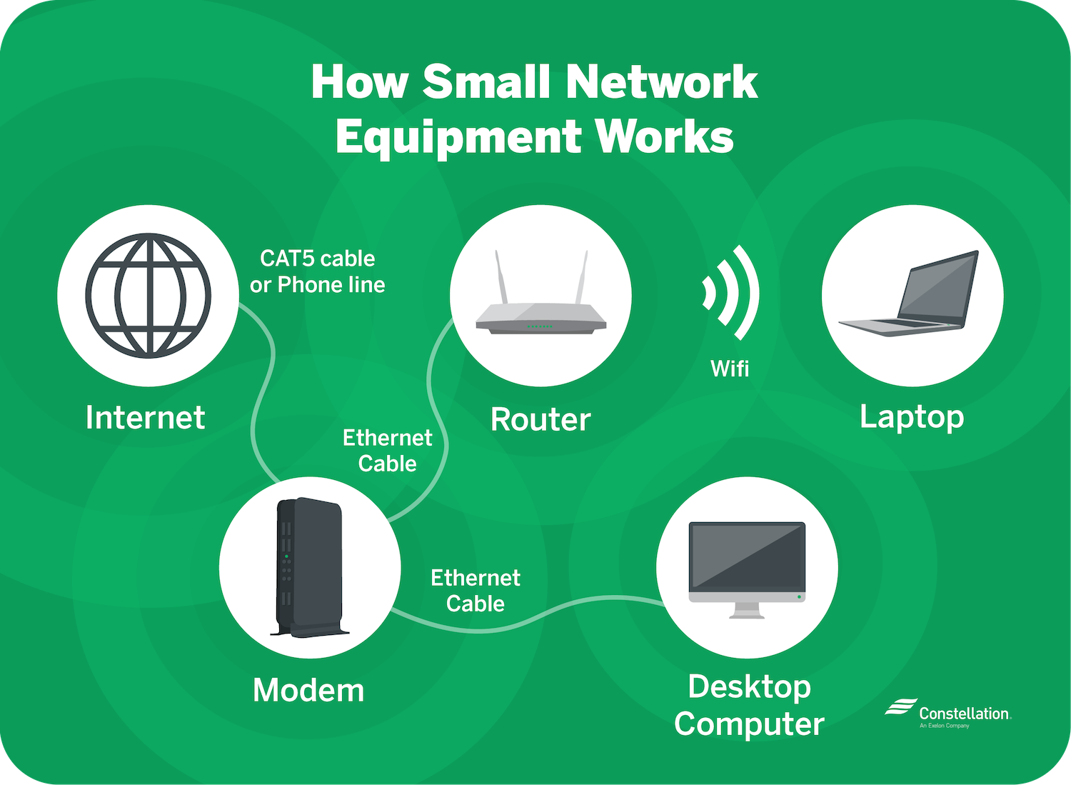 Small network equipment works by sending Internet through your modem to your router, and then uses wifi to transfer to your devices
