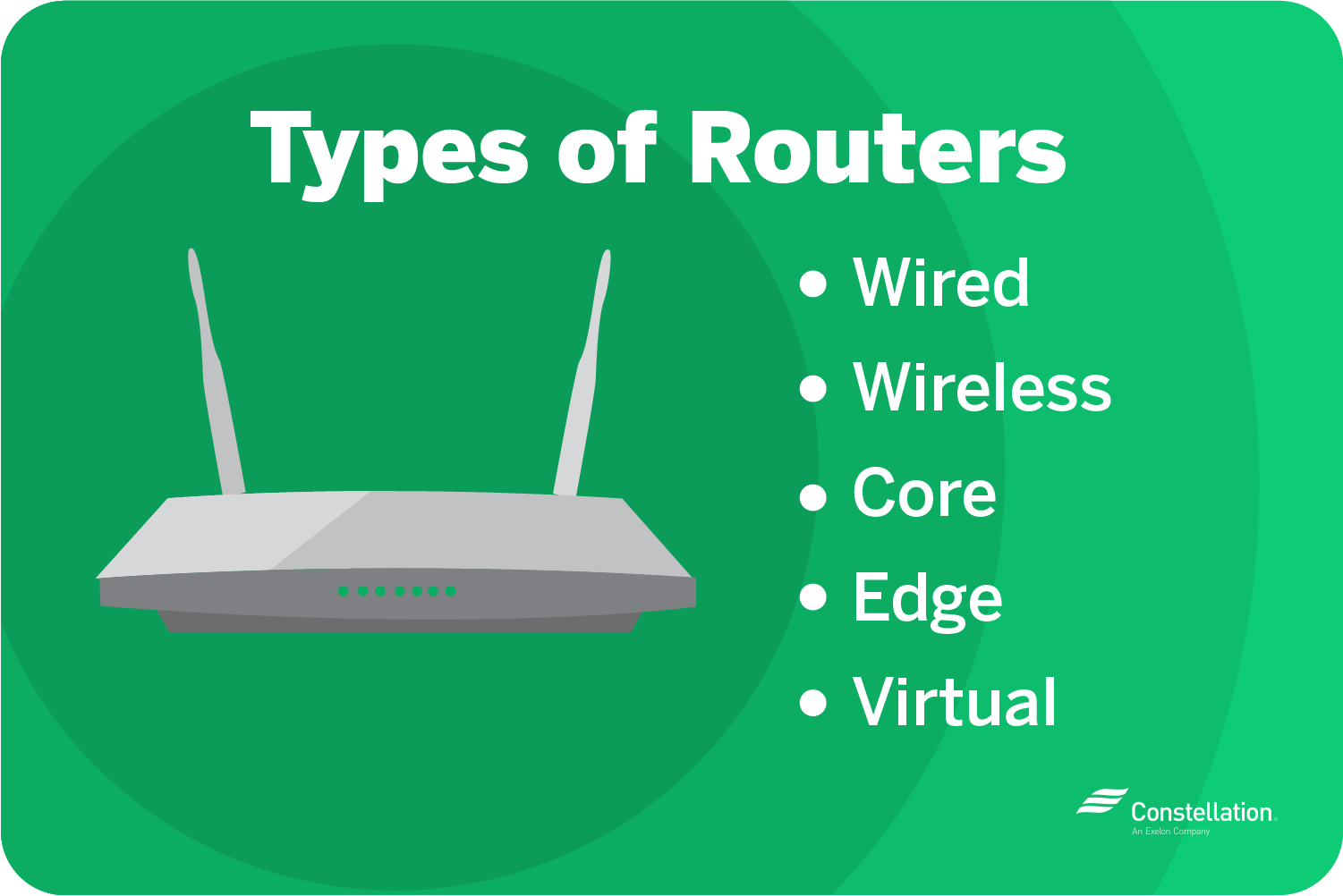 There are wired, wireless, core, edge, and virtual types of routers