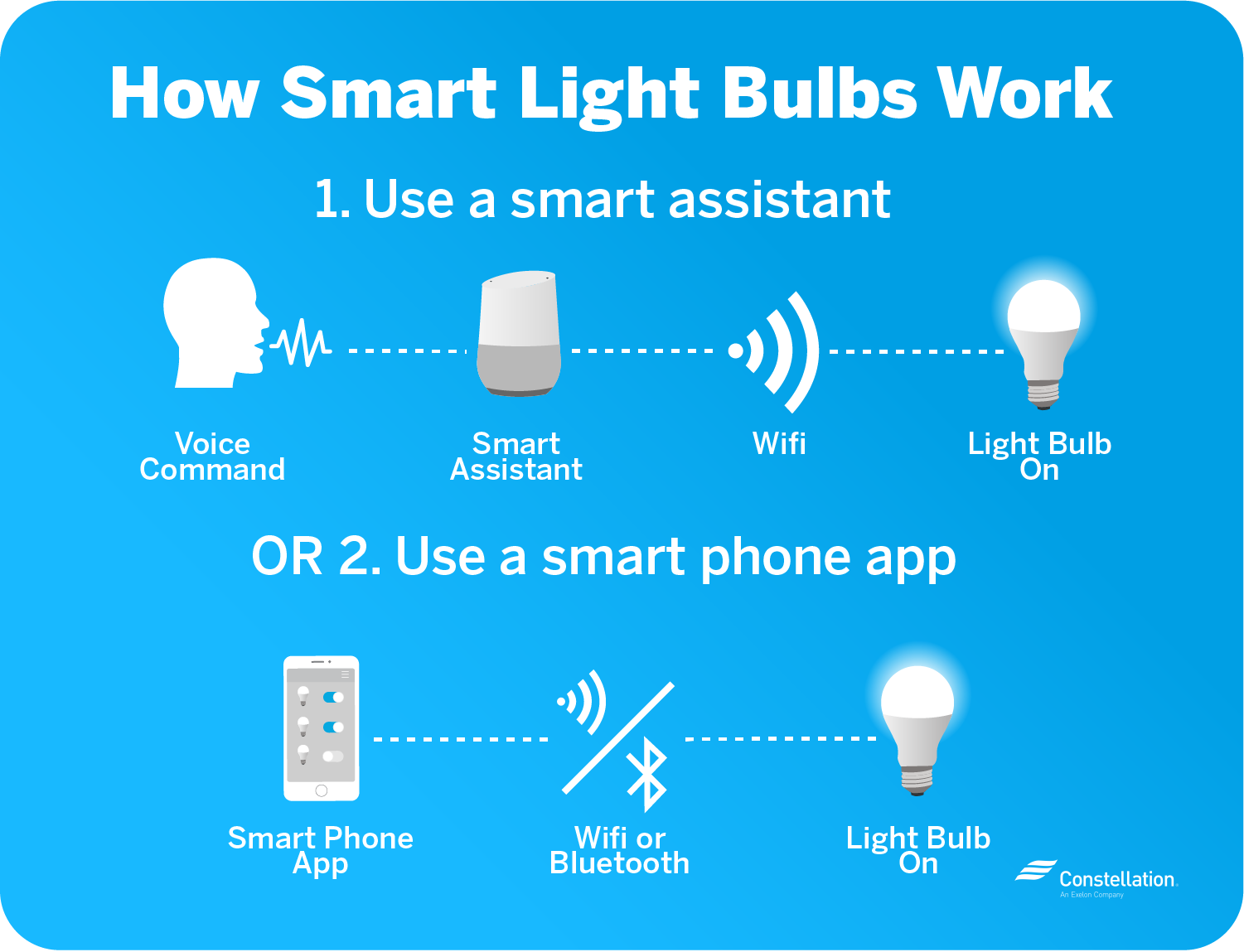 You can use voice control or smart phone apps to operate your smart light bulbs