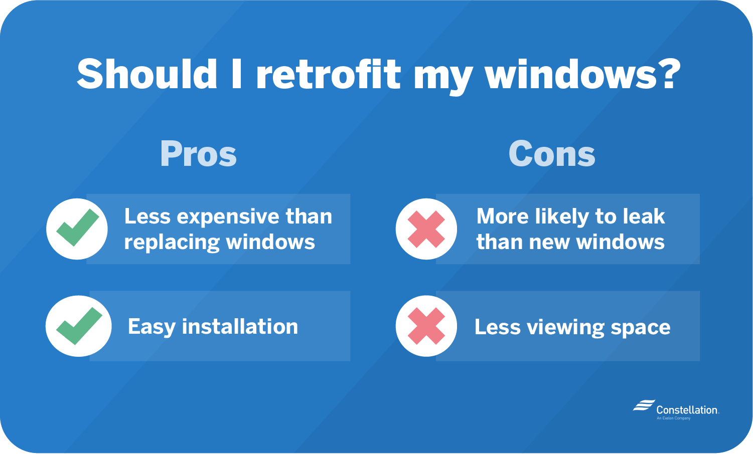 Pros of retrofitting windows include easy installation and lower expenses, and cons include less viewing space and increased risk of future leaks.