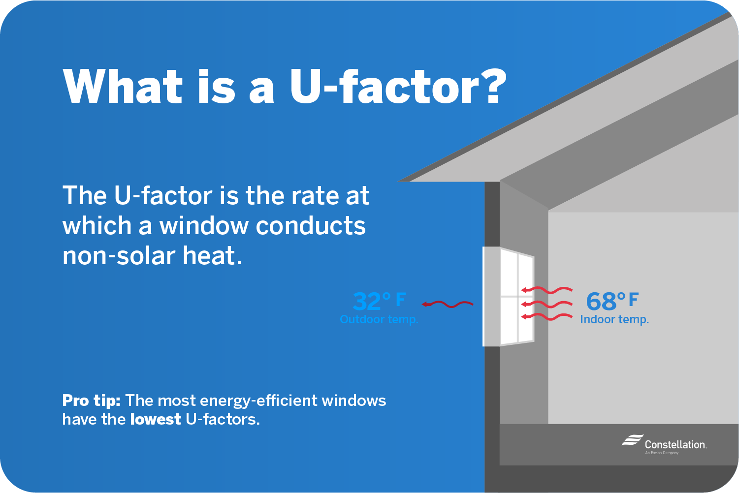 U-factor is the rate at which a window conducts non-solar heat.