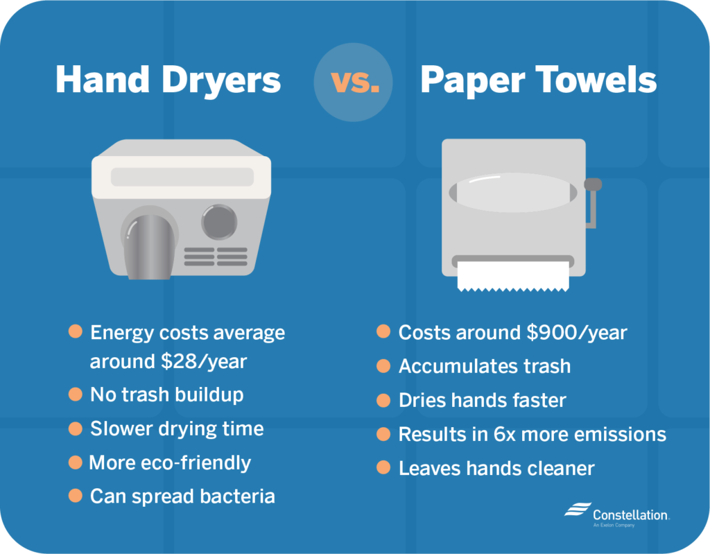 Air hand dryers vs paper towels cost less every year, have no trash buildiup, and are more eco-friendly
