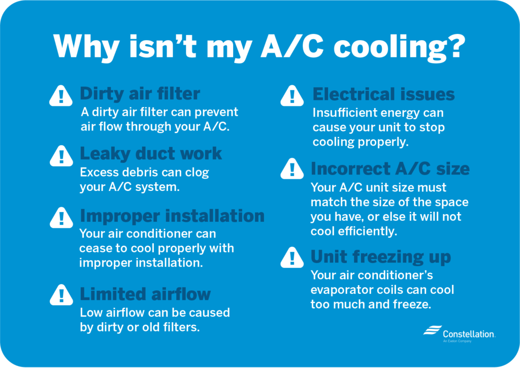 Common AC Problems For Not Working