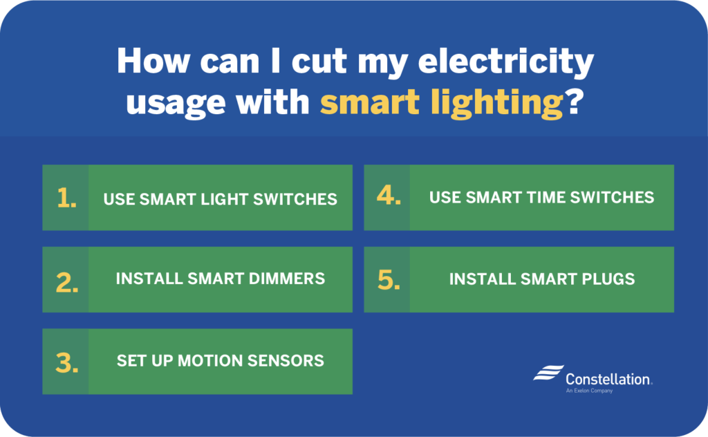 You can cut electricity usage by using smart light switches and dimmers, smart time switches, installing smart plugs, and setting up motion sensors.