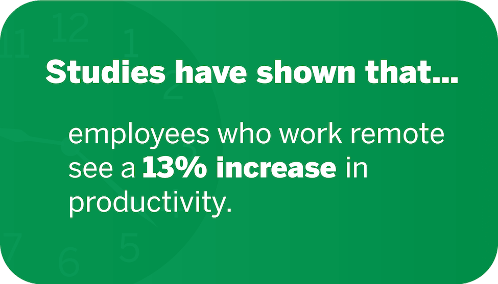 Studies have shown that employees who work remote see a 13% increase in productivity.