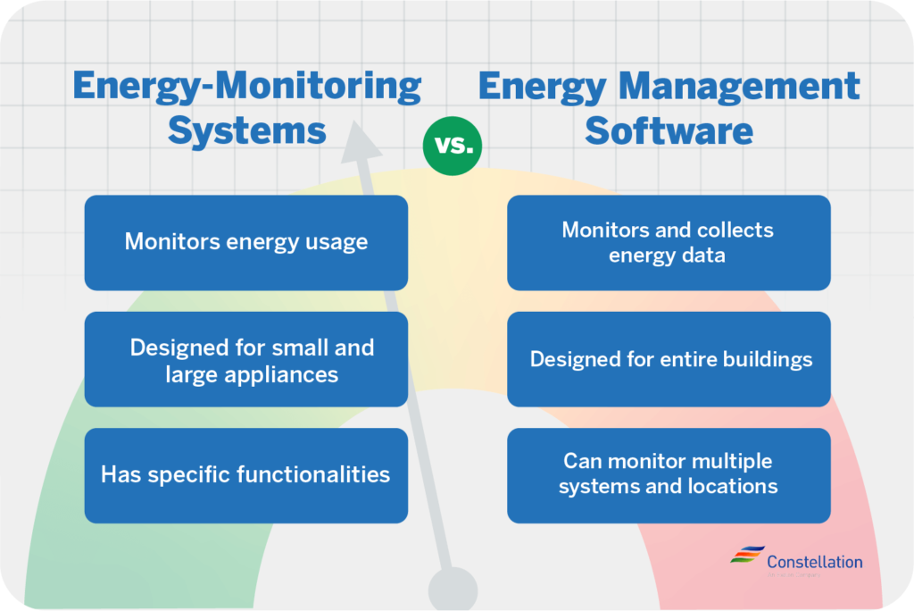 energy monitoring systems vs energy management systems