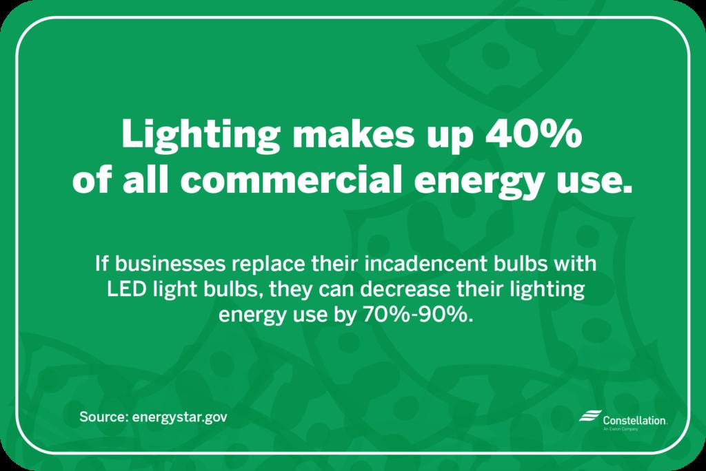energy wasting habits lighting