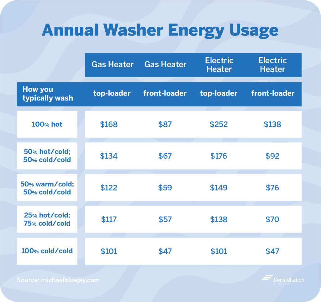 annual washer energy usage
