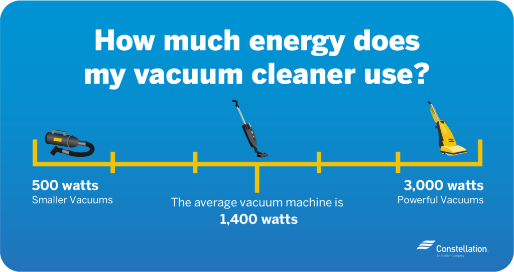 how much power does my vacuum cleaner use
