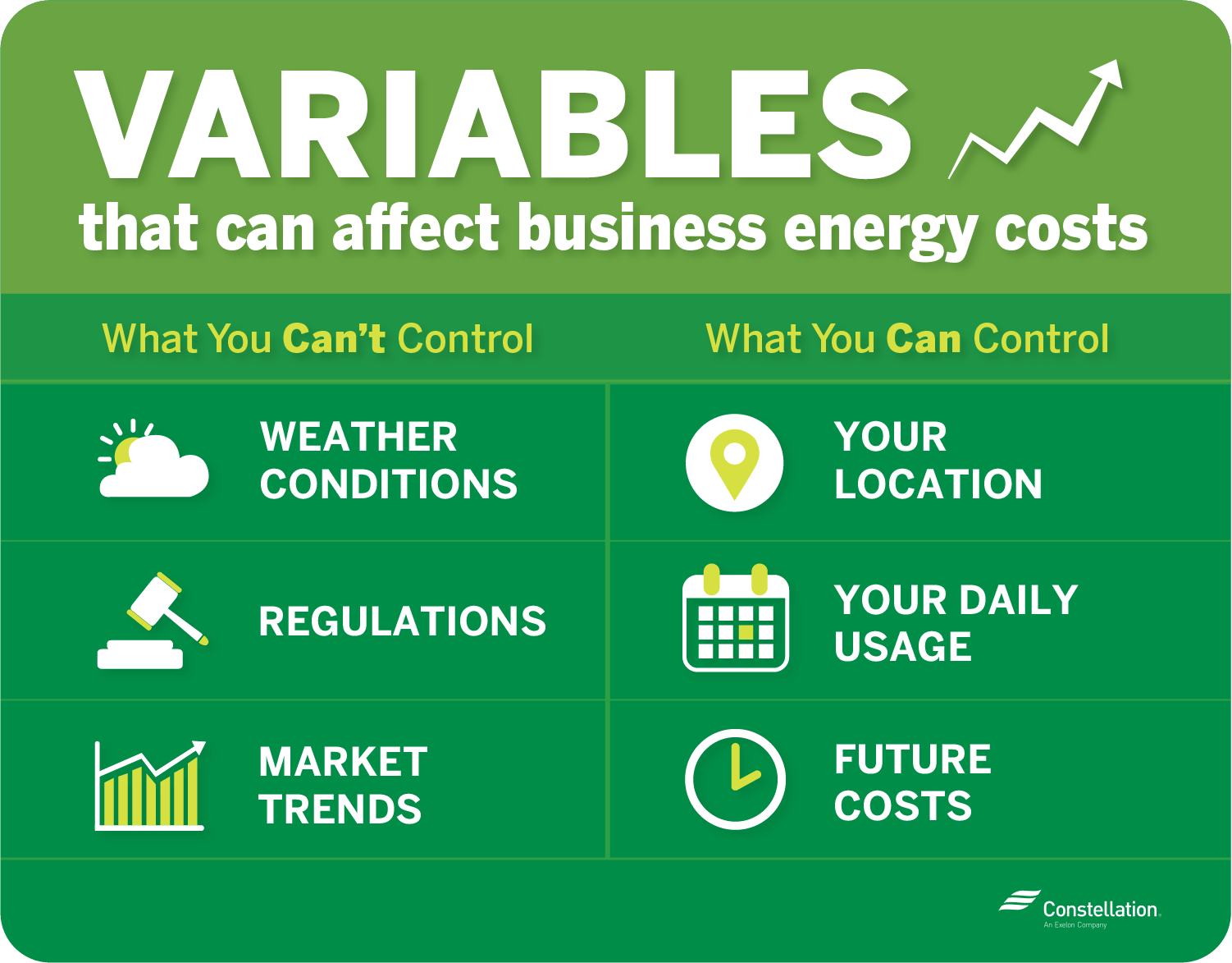 variables that can affect business energy costs