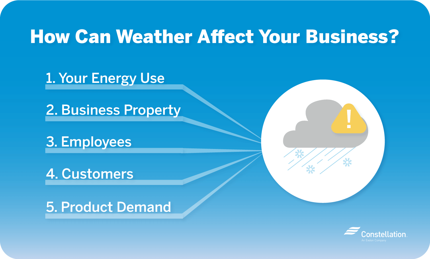 managing risks of severe weather for small business
