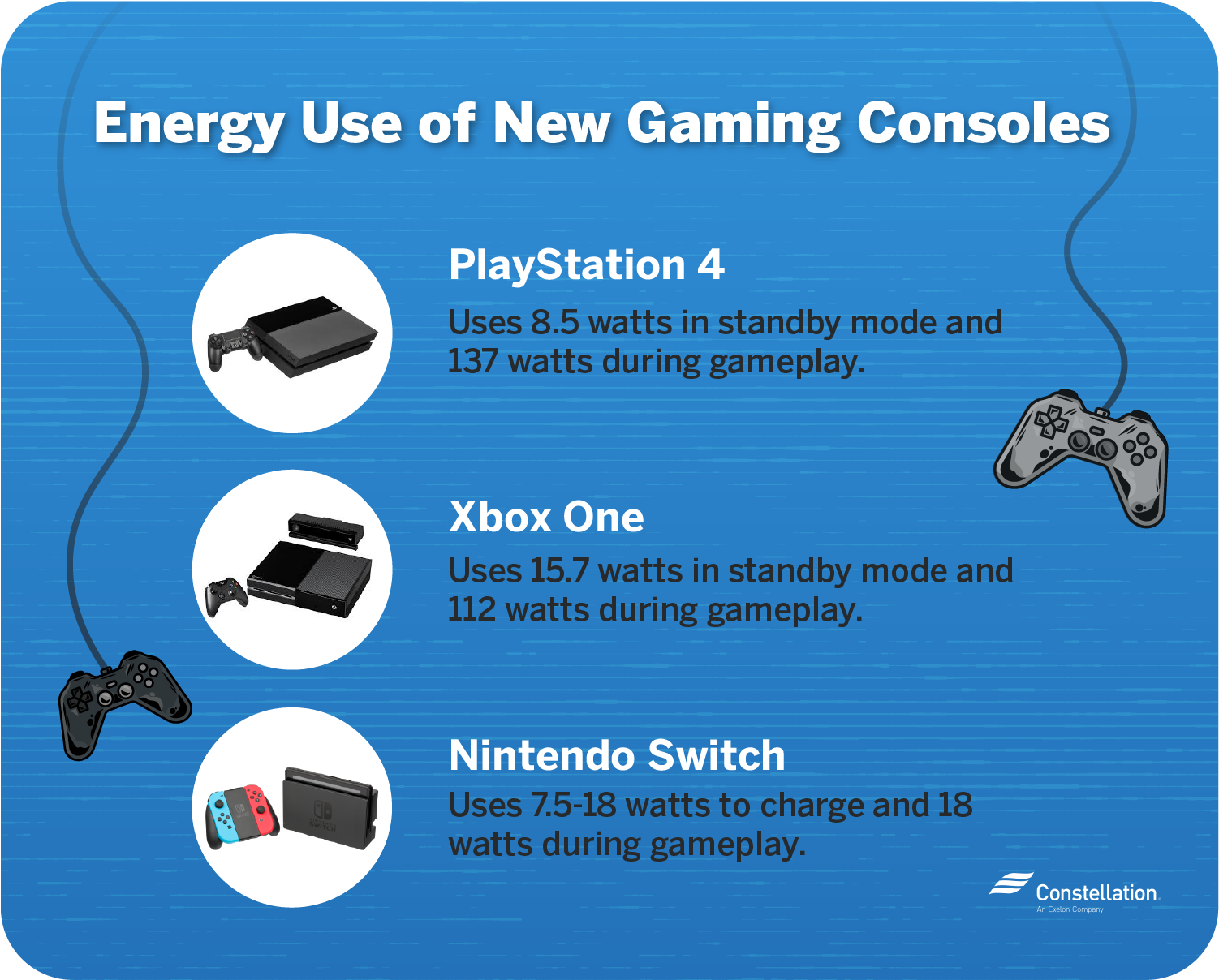 Newer game console energy consumption