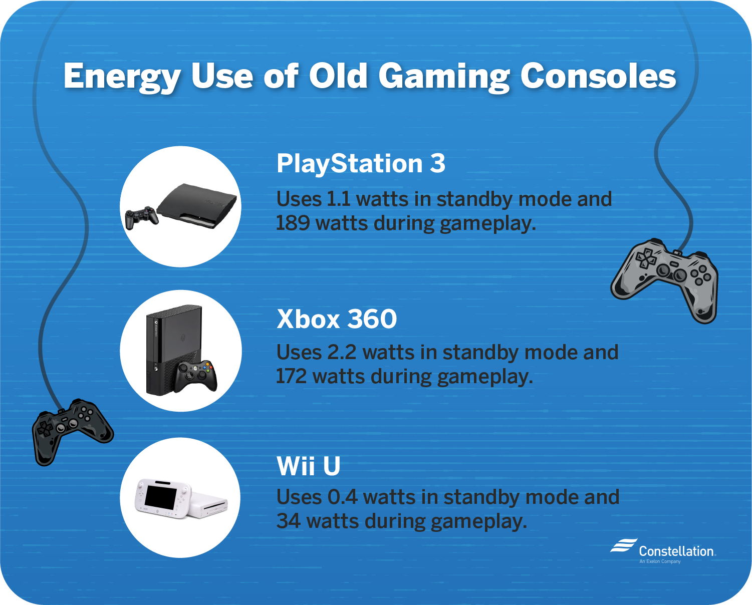 Older game console energy consumption