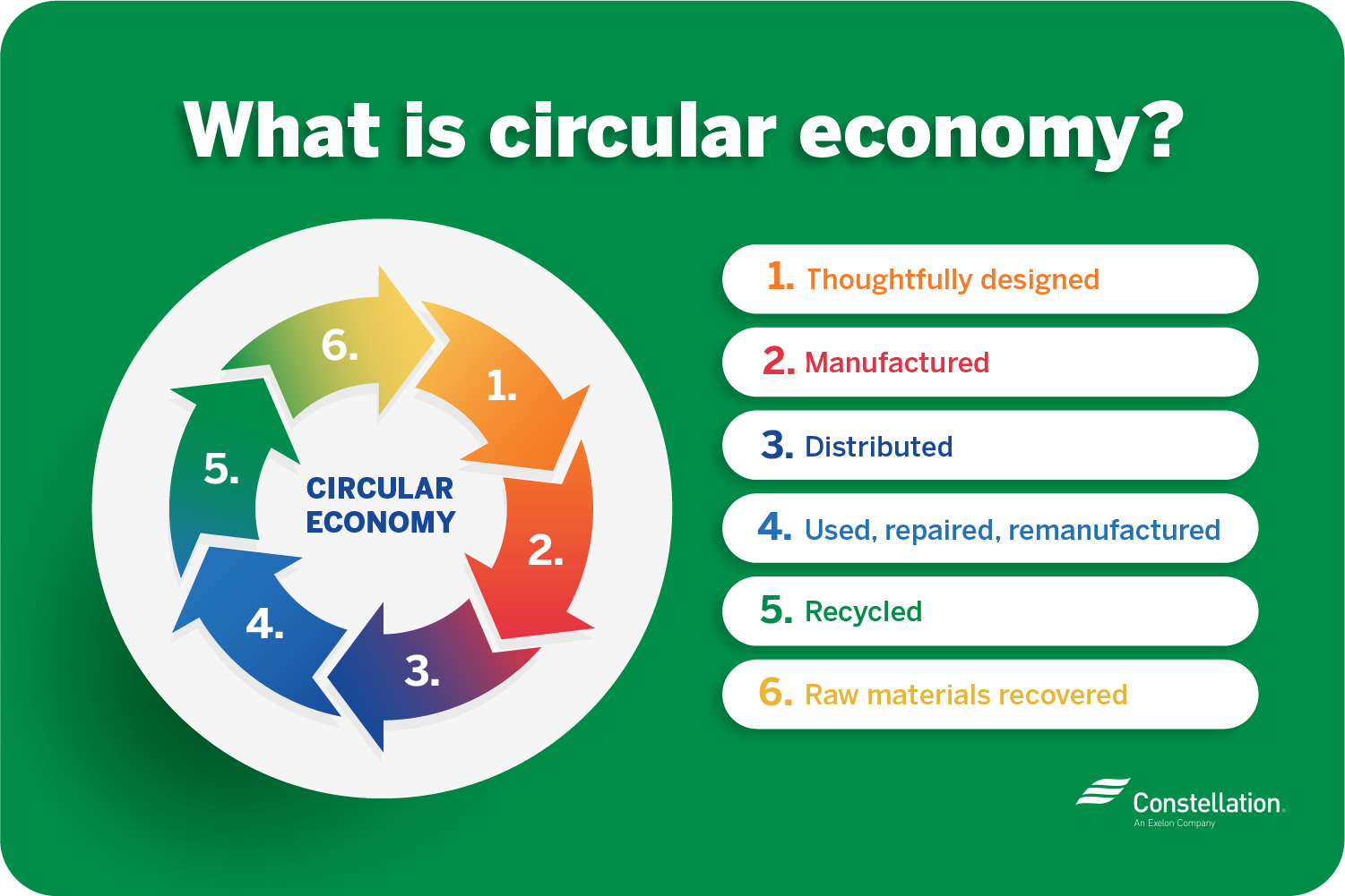 What is a circular economy?