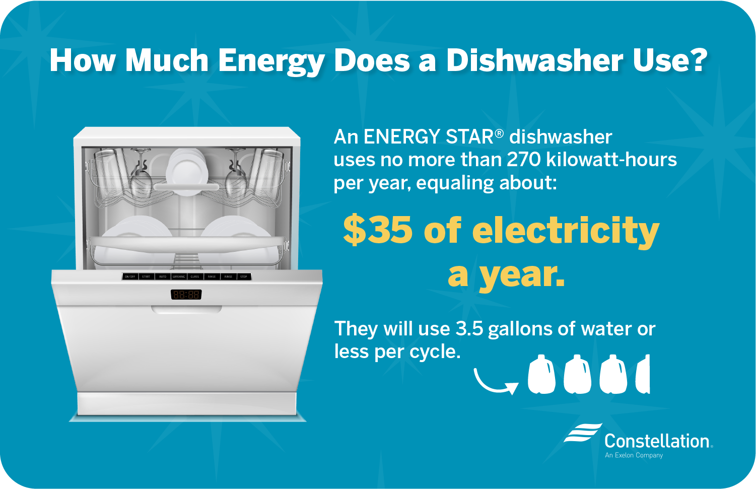 How much energy does a dishwasher use