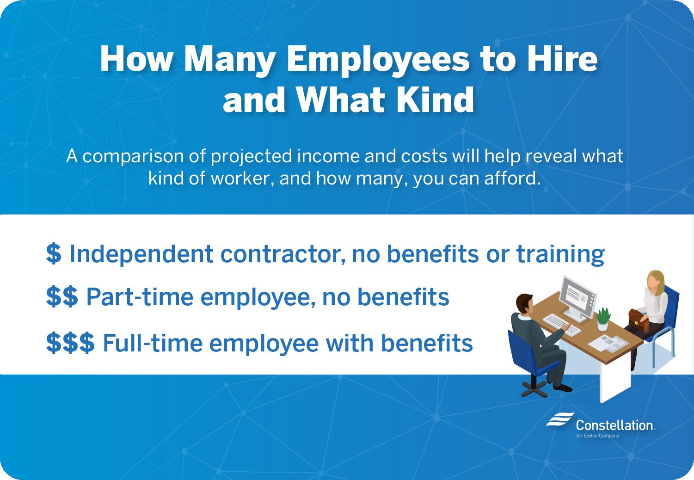 How many employees do I need to hire?