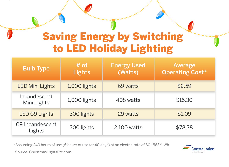 Saving energy with LED holiday lights