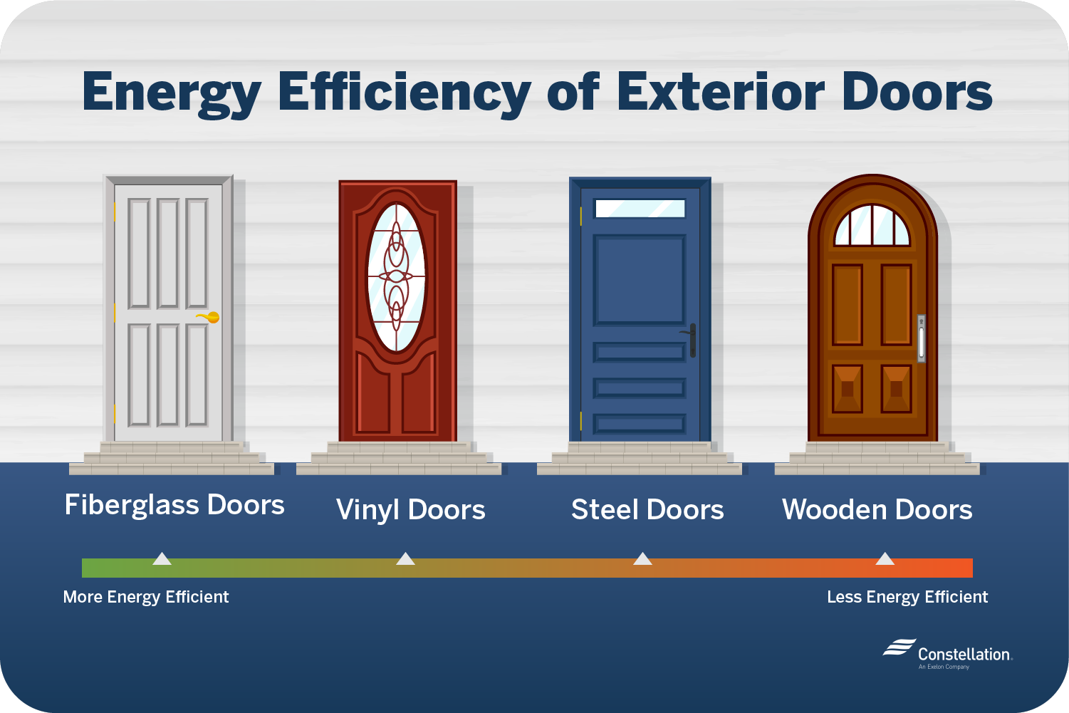Energy efficiency of exterior doors