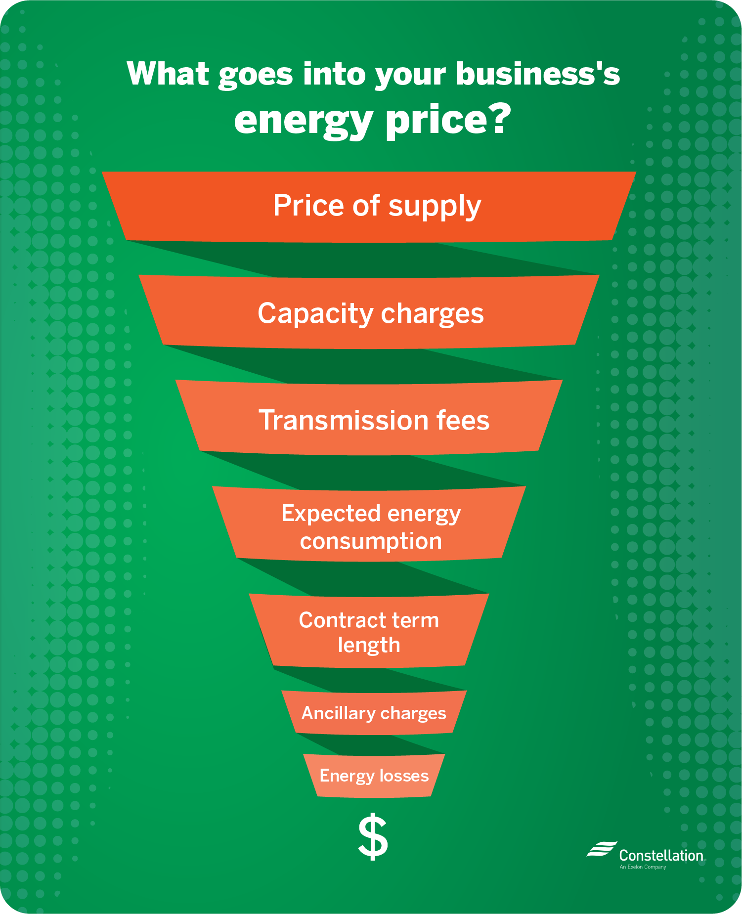 What goes into your business's energy price