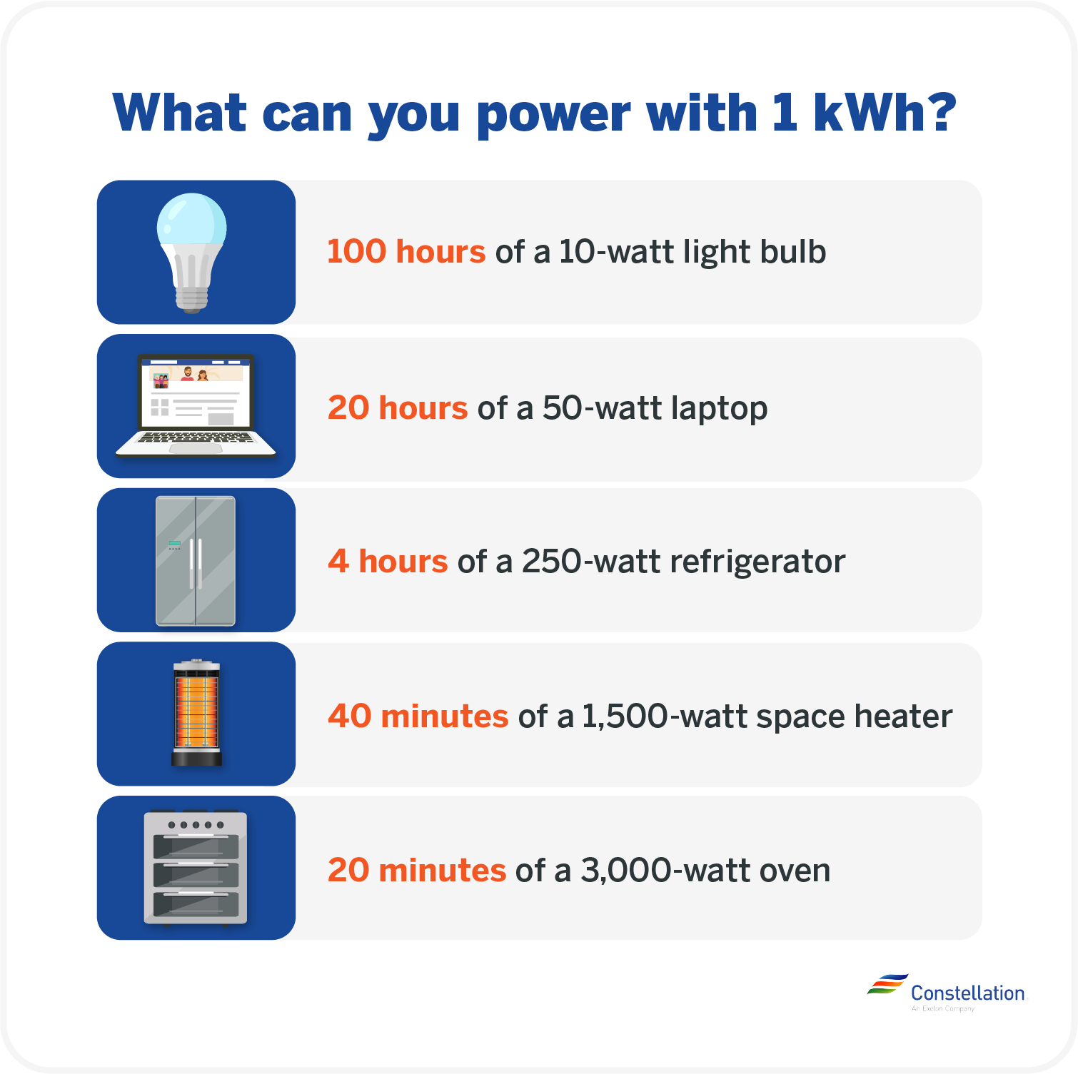What can you power with 1 kWh?