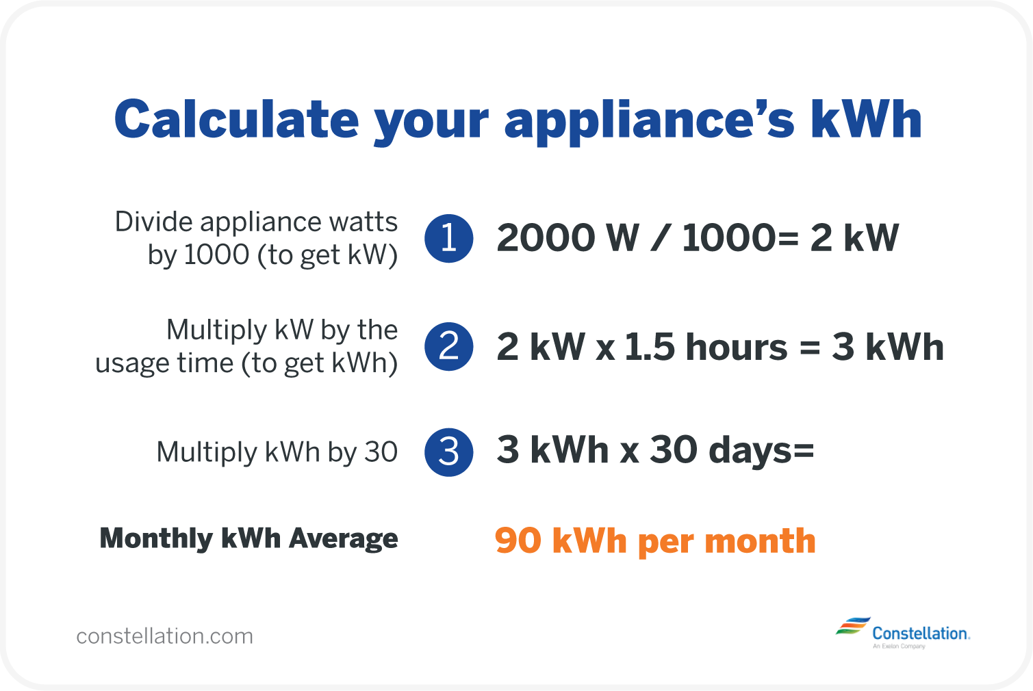 Calculate your appliance's kWh