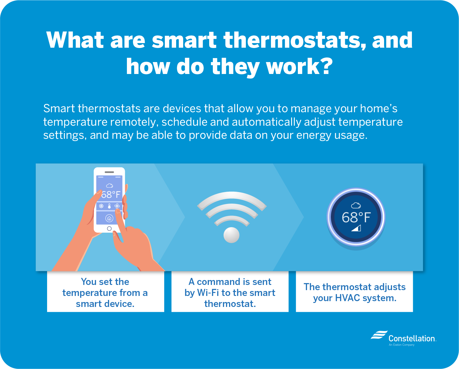 What are smart thermostats and how do they work?